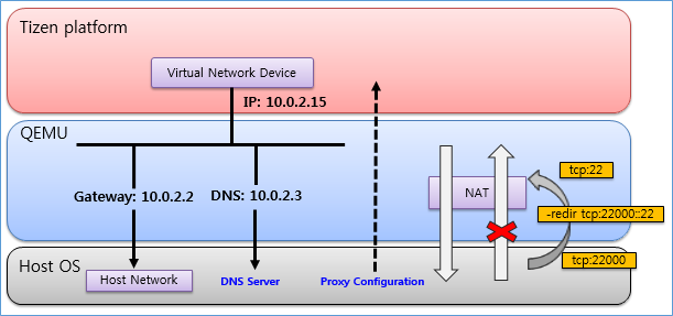 Emulator NAT network architecture