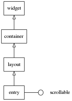 Entry hierarchy