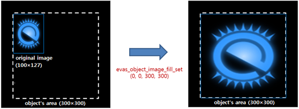 Image scaling