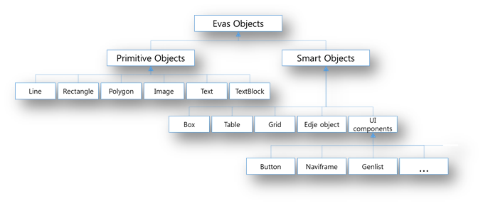 Evas objects