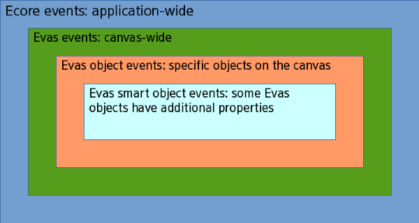 Event types in the EFLs
