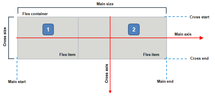 Flexible box layout