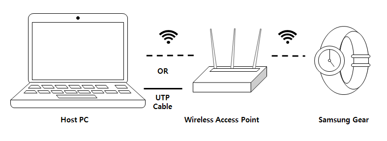 Host PC and the gear connect in local network