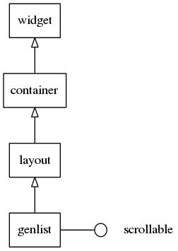 Genlist hierarchy