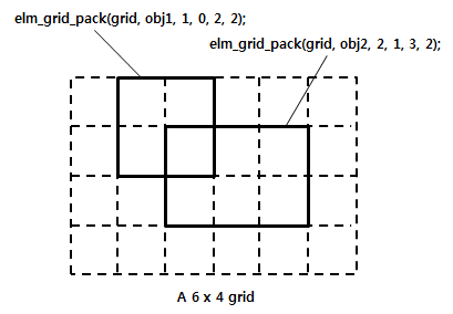 Grid component structure