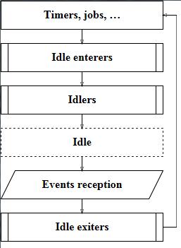 Idle loop