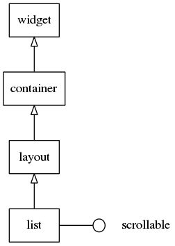 List hierarchy