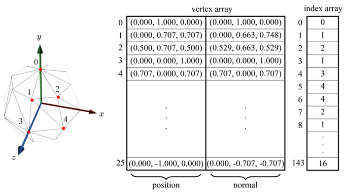 Vertex and index arrays of a low-resolution sphere mesh