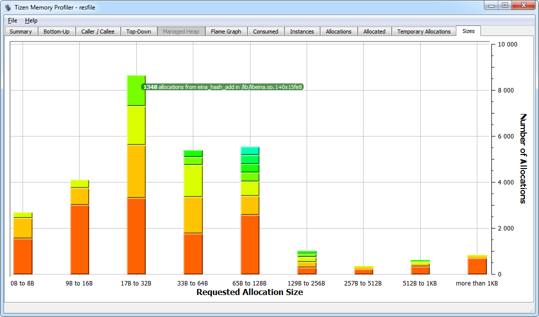 Allocation histogram view
