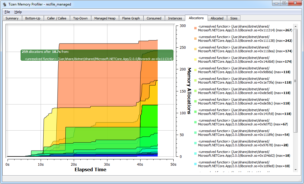 Memory allocations graph view