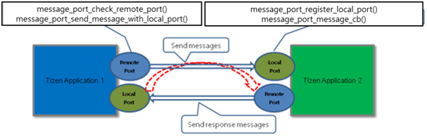 Bi-directional message port communication
