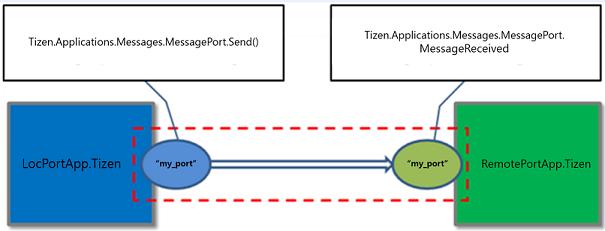 Message port communication