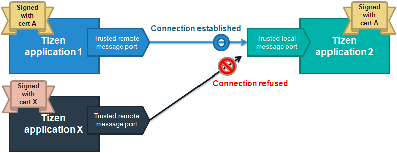 Trusted message ports