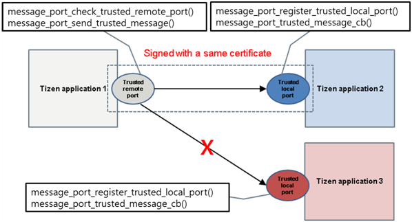 Trusted uni-directional message port communication
