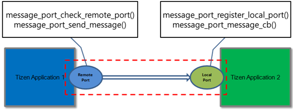 Uni-directional message port communication