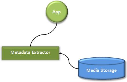 Getting metadata
