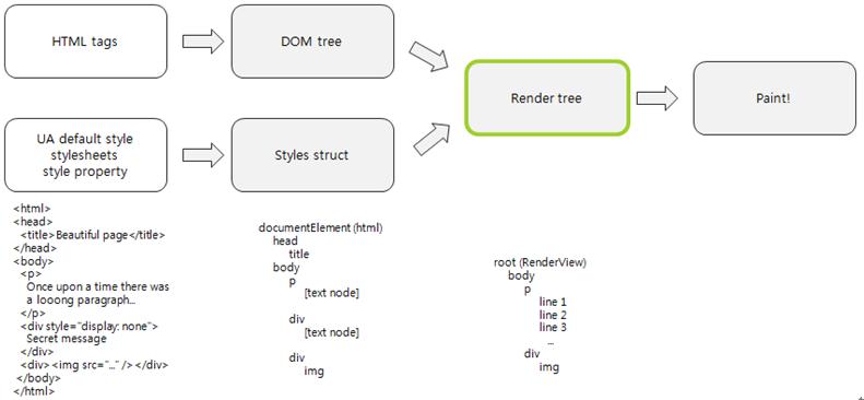 Webkit rendering flow