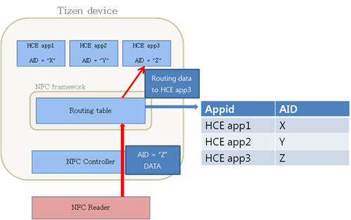 HCE routing