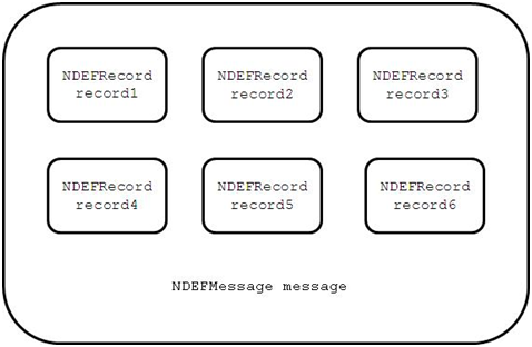 Structure of an NDEF message