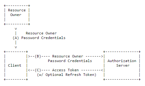 Resource owner password credentials flow