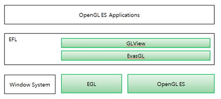 OpenGL ES and EFL