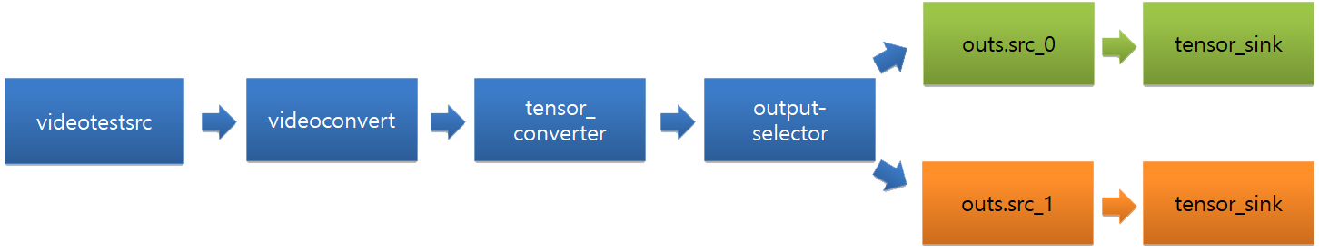 output-selector
