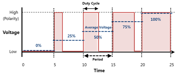 Average voltage per duty cycle