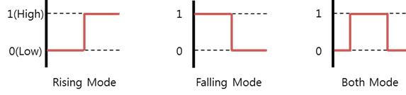 GPIO edge modes