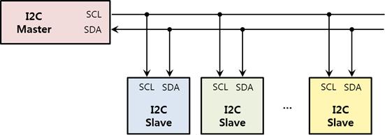 I2C interface diagram
