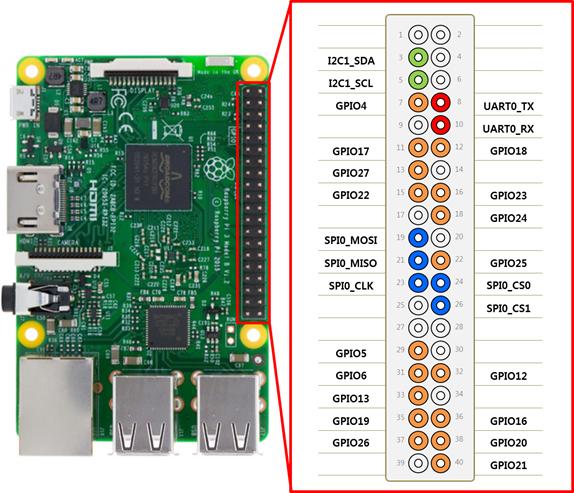 Raspberry Pi 3 pinout