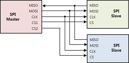 SPI interface diagram