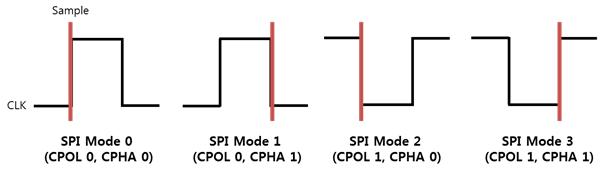 SPI modes