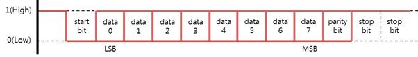 UART data frame