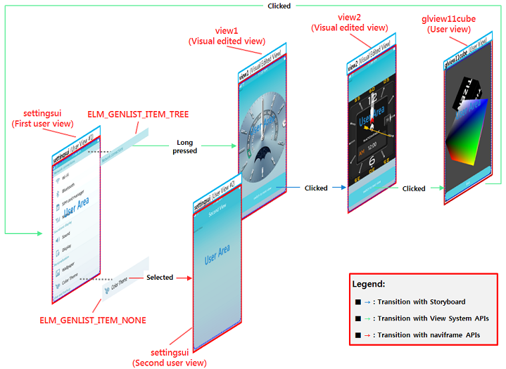 Behavior flow of SettingsUIwithUIB application