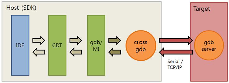 Remote debugging control flow