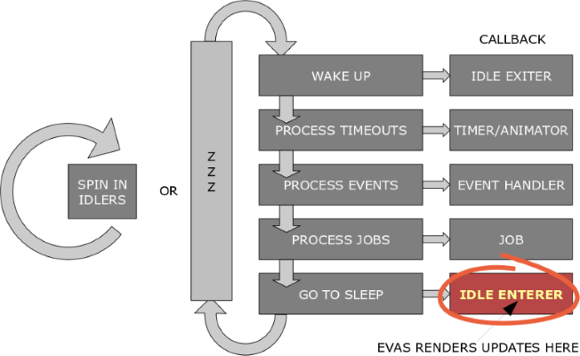 Evas rendering in the main loop