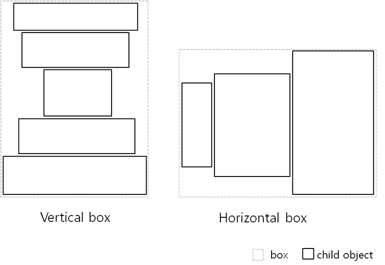 Box layout
