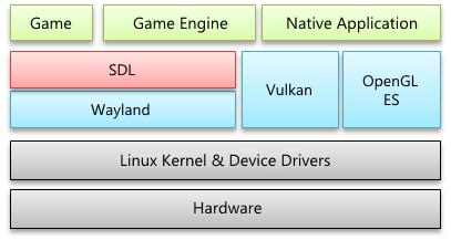 SDL in the Tizen framework