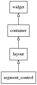 Segmentcontrol hierarchy