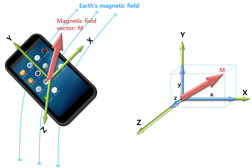 Magnetic field vector and axes