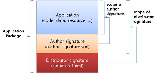 Signature type