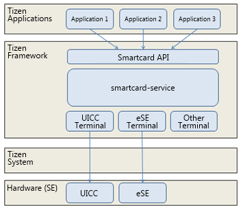 Smart card service architecture
