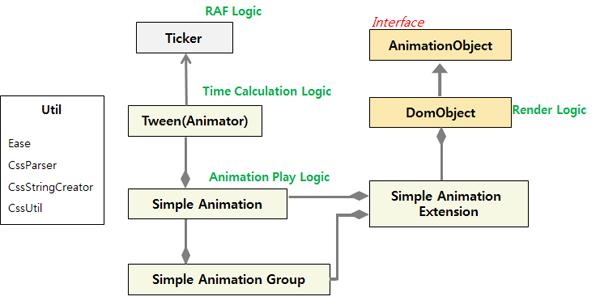 Animation | Tizen Developers