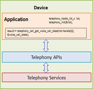 Telephony APIs and telephony service