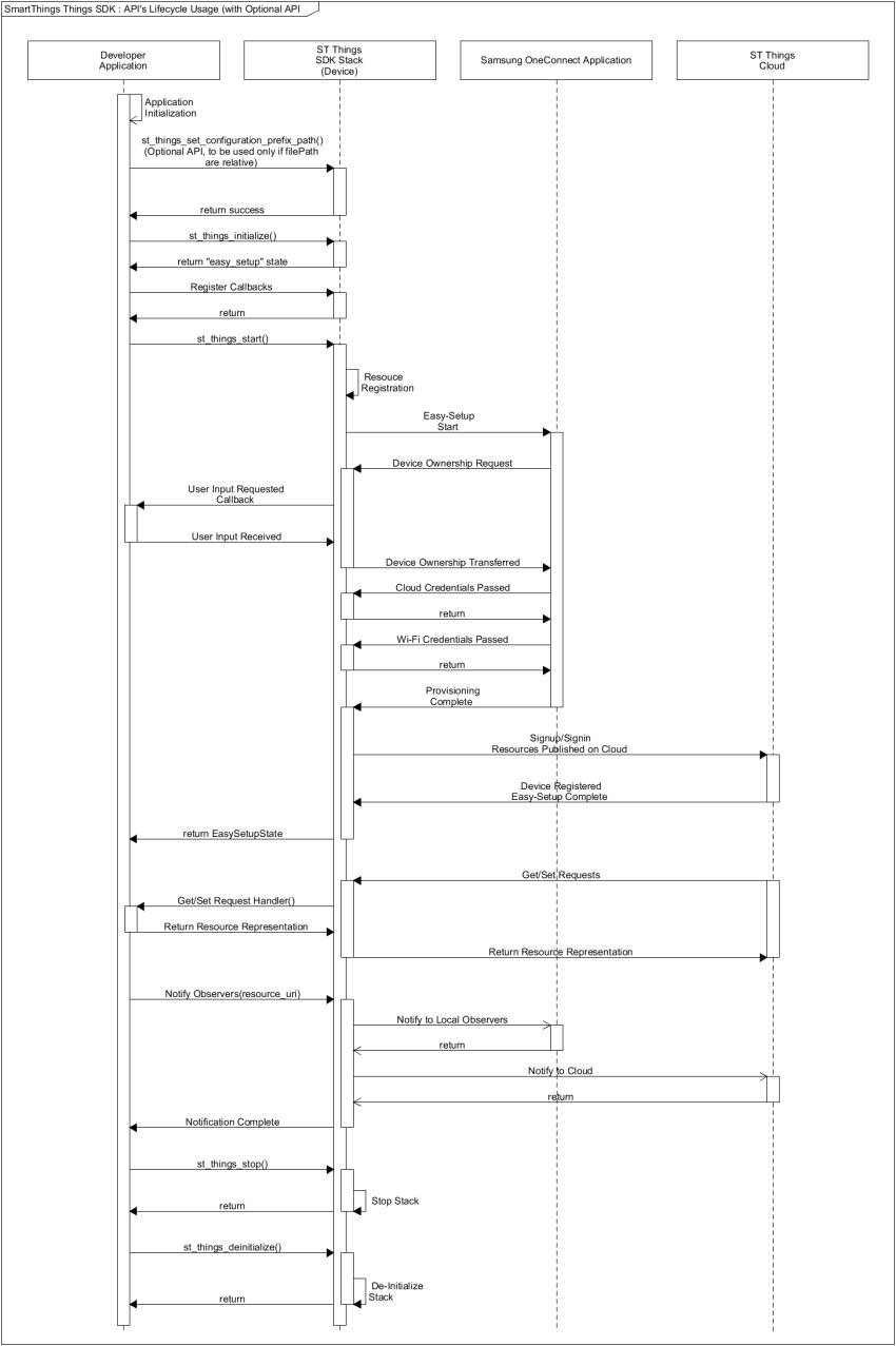 Tizen IoT Preview '18년 1월 버전 :: 아프니까 개발자다
