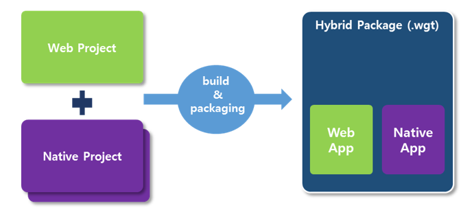 hybridpackage_overview