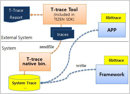 T-trace architecture
