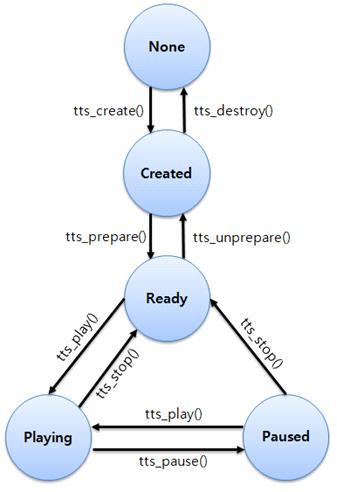 TTS life-cycle