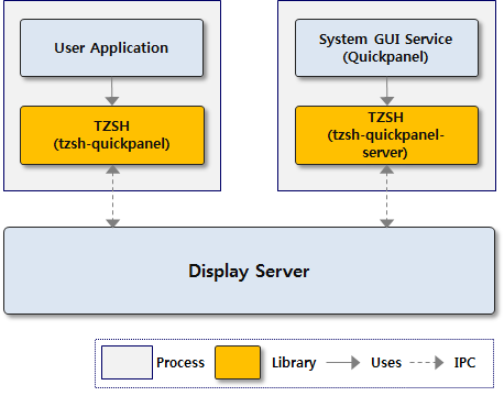Layer diagram for the Tizen window system shell