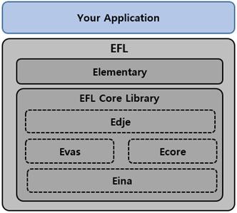 EFL structure